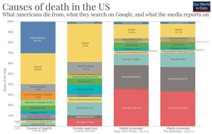 causes-of-death-in-the-US.jpg